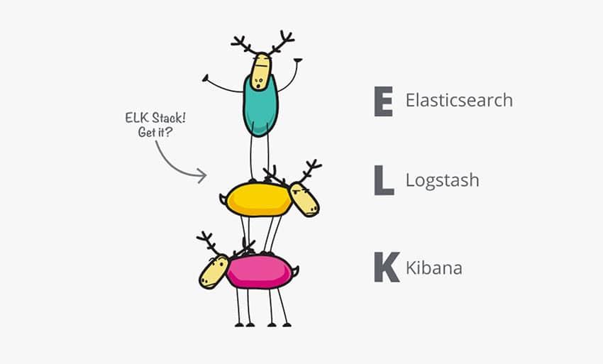 grafik elk-stack elasticsearch logstash kibana