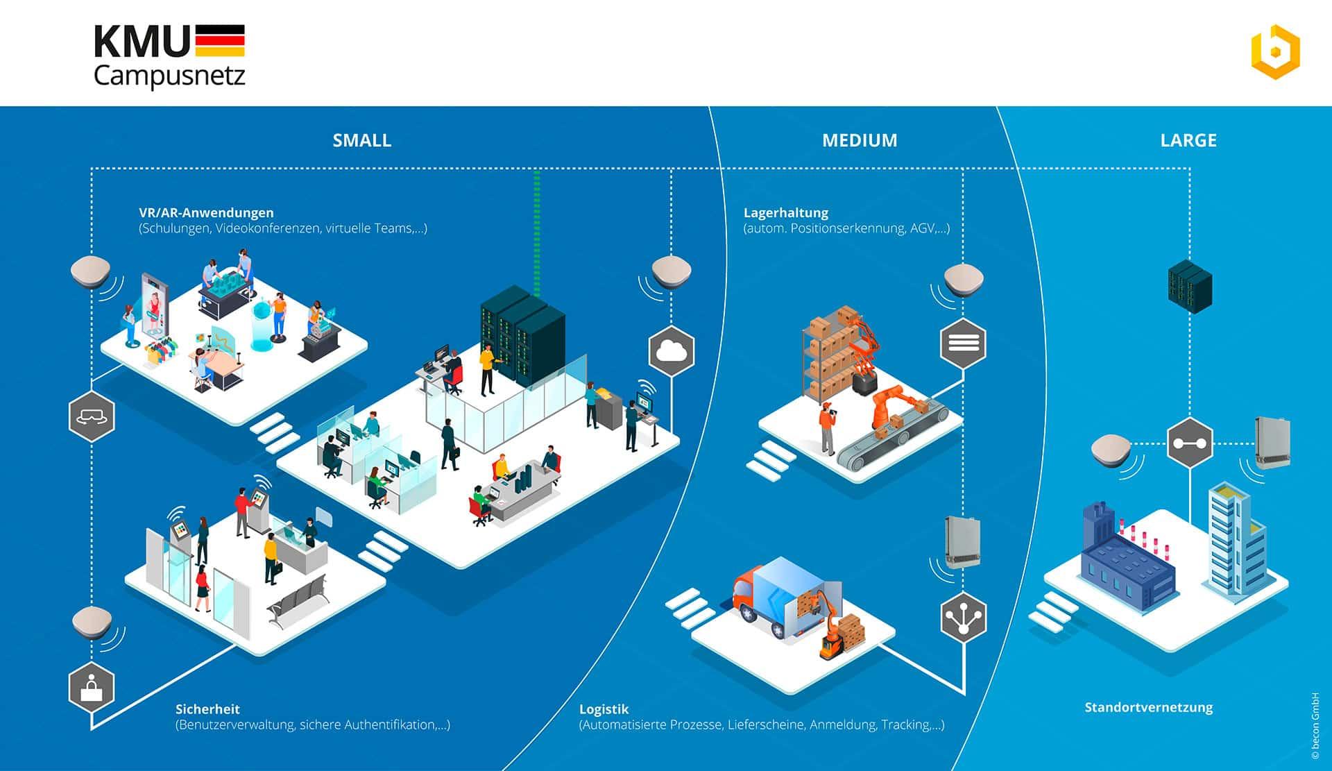 kmu campusnetz 5g infografik becon gmbh